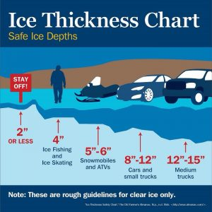 Avoid Thin Ice and Use this Chart